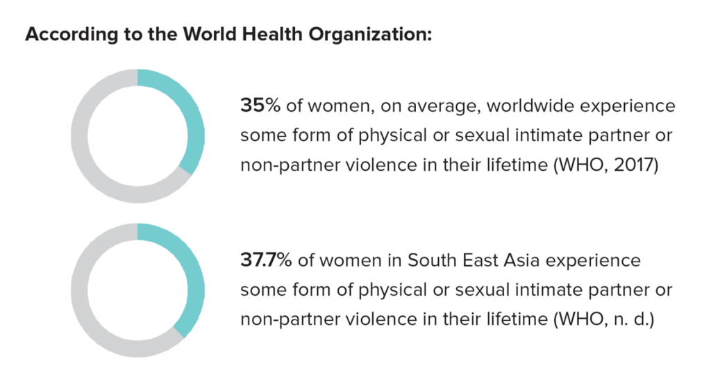 35% of women experience some form of intimate partner violence worldwide. In South East Asia, it's 37.7% according to the world health organization